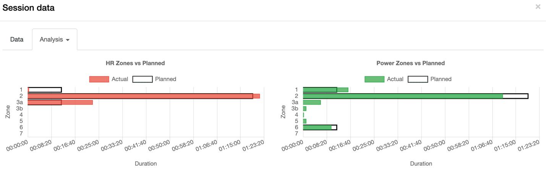 andi training data